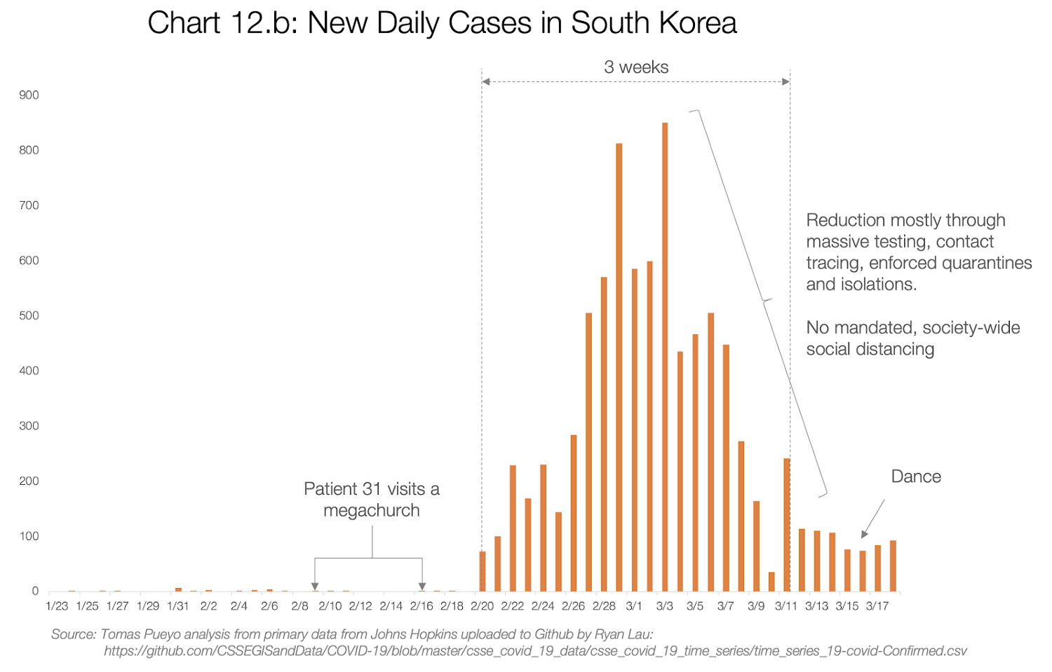 The number of cases of coronavirus in South Korea